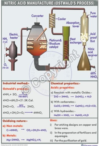 C-15_Nitric acid manufactue (ostwald's process) final - CC