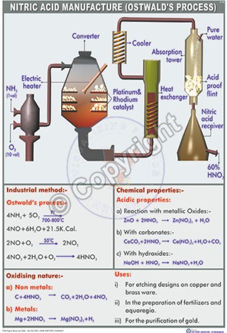 C-15_Nitric acid manufactue (ostwald's process) final - CC