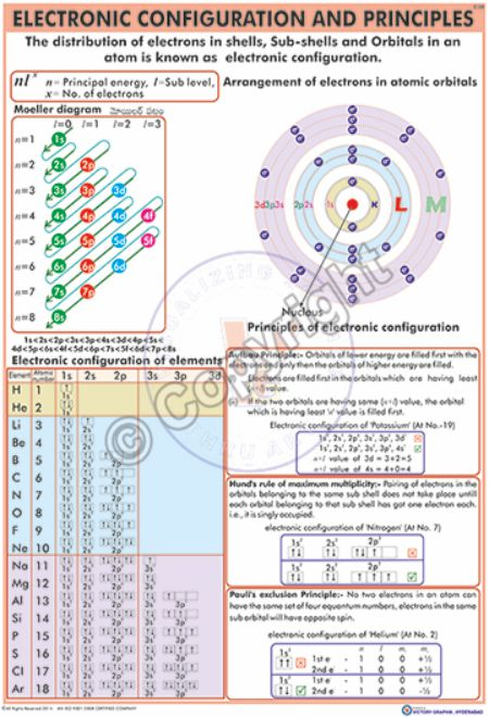 Victory Graphik | C-32 Electronic Configuration and Principles ...