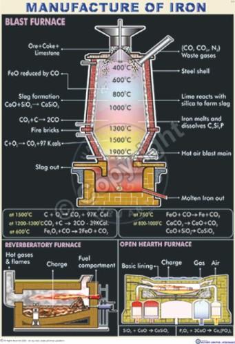 C-4_blast furnance - CC