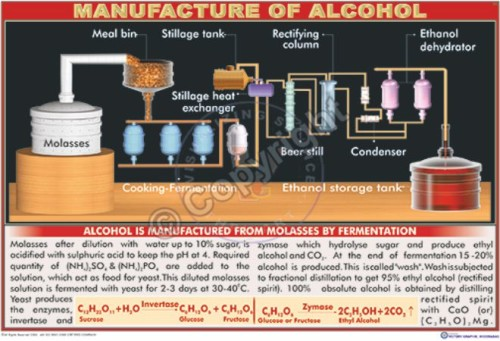 C-9_Manufacture of Alcohol - CC