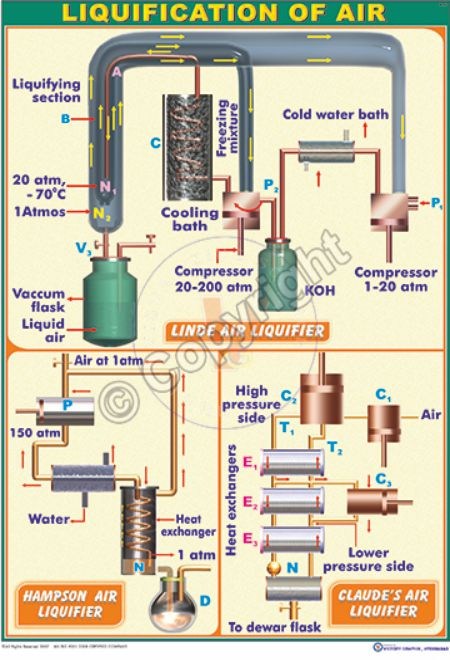 P-21_Liquification of air - CC