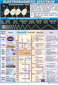 P-6_Electromagnetic Spectrum Final - CC