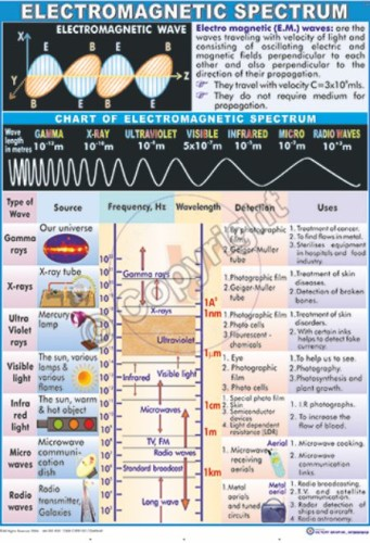 P-6_Electromagnetic Spectrum Final - CC