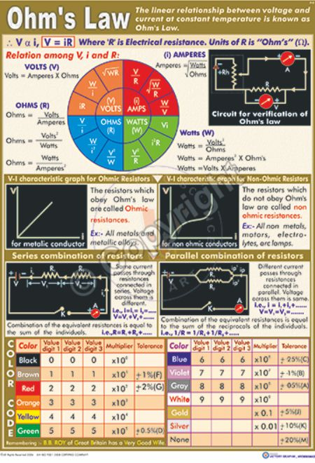 P-9_Ohm's Law - CC