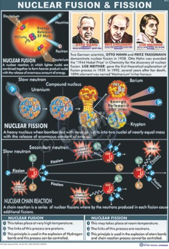 PS-4_NUCLEAR FISSION - CC