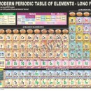 PS-6 Periodic Table of Elements – Long Form