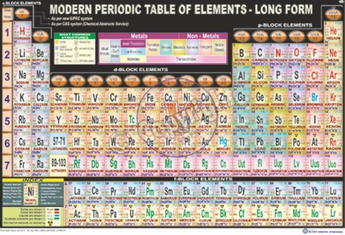 PS-6_PERIODICTABLE - Final - CC