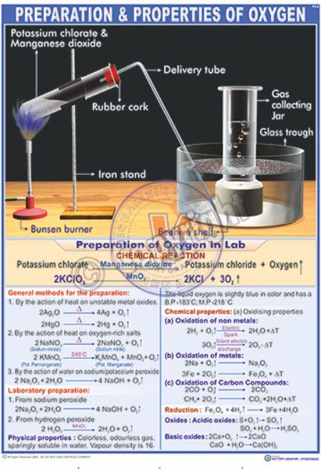 PS-8_Oxygen Gas Preparation - CC