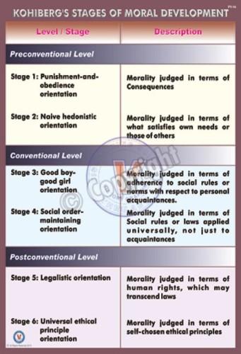 PY-14_18X24_Kohlberg's Stages of Moral Development