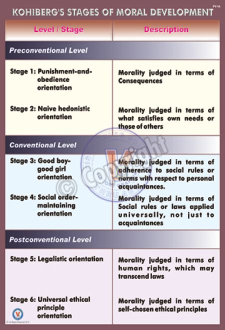 PY-14_18X24_Kohlberg's Stages of Moral Development