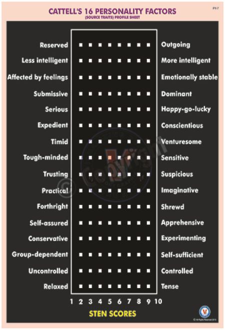 PY-7_18X24_CATTELL'S 16 PERSONALITY FACTORS_black