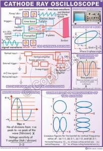 p-15_Cathode rays osciloscopoe -CC