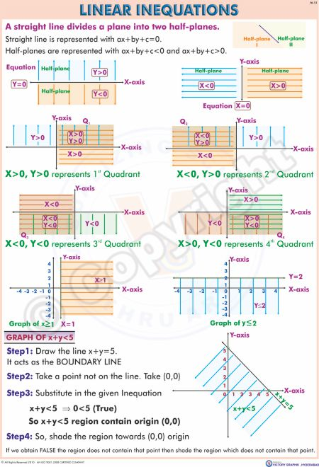 M-12_Linear Inequations English - Final - CC