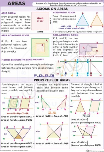 M-17_PROPERTIES OF AREAS - Telugu & English - Final - CC