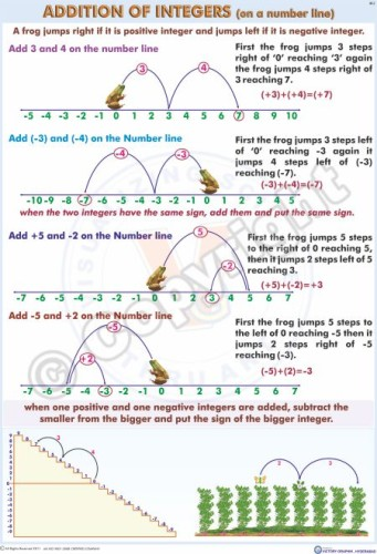 M-2_70x100_Addition of Integers
