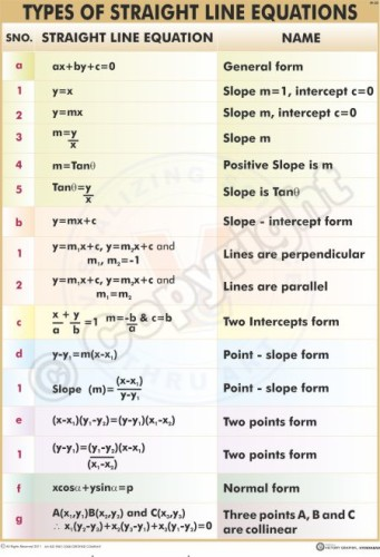 M-30_TYPES OF STRIGHT LINE EQUATIONS - Telugu & English - Final - CC
